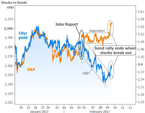 2017-2-9 stocks