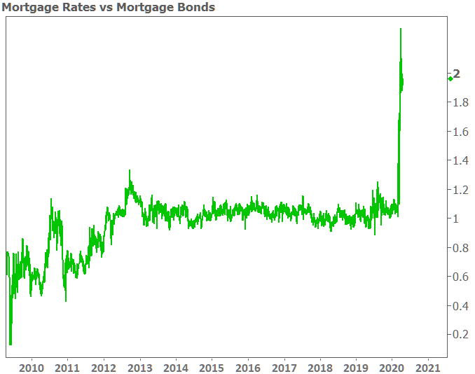 20200422 rates vs bonds